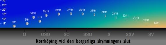 Månens position på himlen vid den borgerliga skymningens slut i november 2017