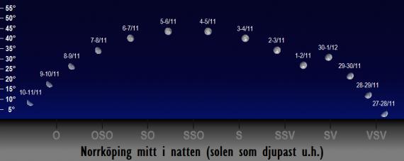 Månens position på himlen mitt i natten i november 2017