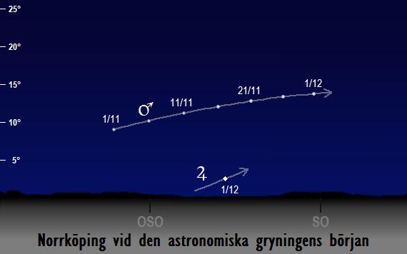 Mars (och Jupiters) position på morgonhimlen vid den astronomiska gryningens början sedd från Norrköping i november 2017