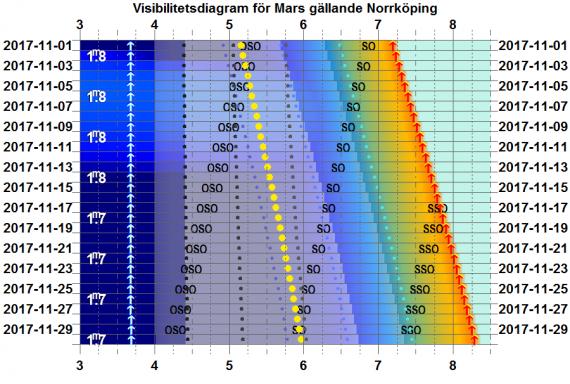 Visibilitetsdiagram för Mars i november 2017 (gäller exakt för Norrköping)