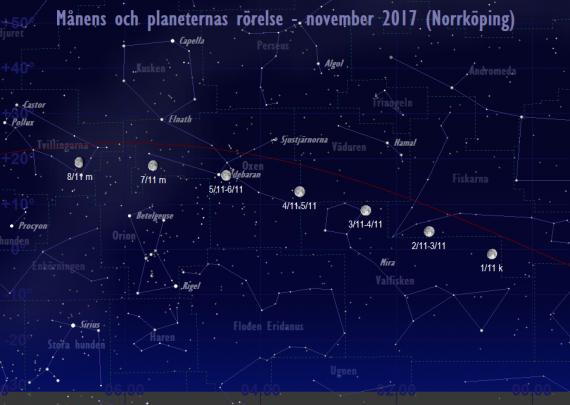Månens och planeternas rörelse 1/11-8/11 2017