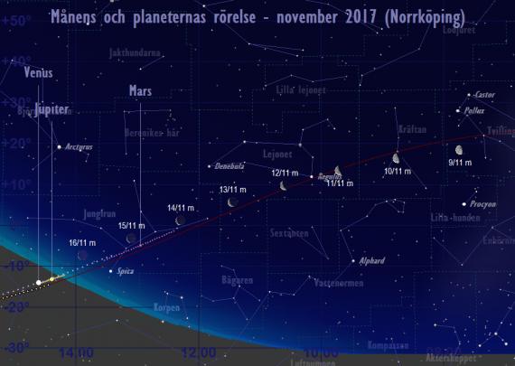 Månens och planeternas rörelse 9/11-16/11 2017