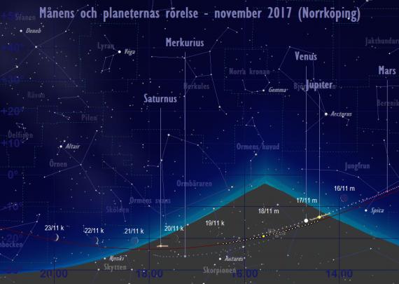 Månens och planeternas rörelse 16/11-23/11 2017