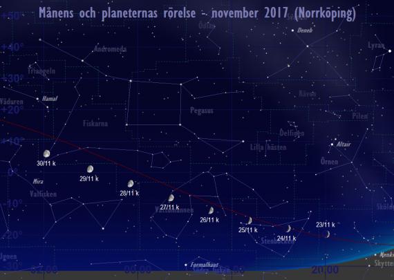 Månens och planeternas rörelse 23/11-30/11 2017