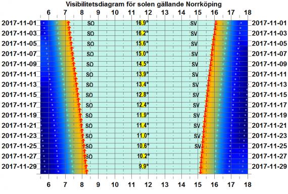 Solens visibilitetsdiagram för Norrköping i november 2017