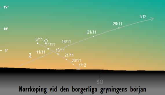 Venus och Jupiters position på himlen vid den borgerliga gryningens början sedd från Norrköping i november 2017