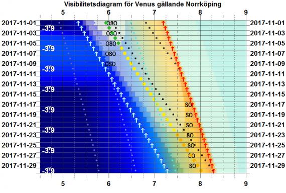 Visibilitetsdiagram för Venus i november 2017 (gäller exakt för Norrköping)