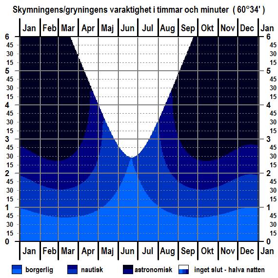 Skymningens och gryningens varaktighet för breddgraden 60°34'n för hela året