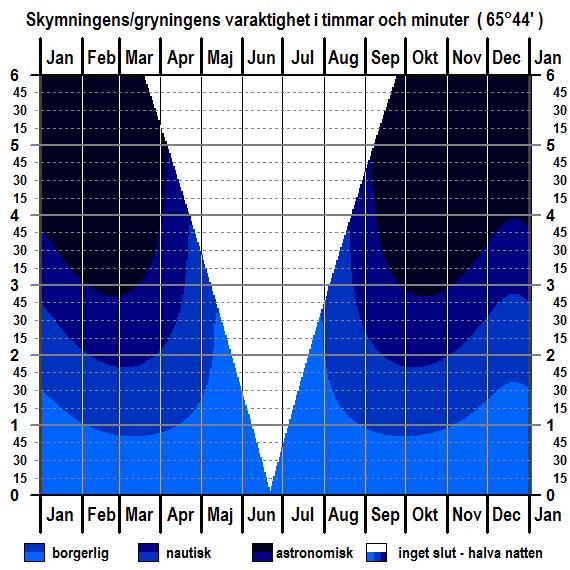 Skymningens och gryningens varaktighet för breddgraden 65°44'n för hela året