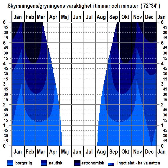 Skymningens och gryningens varaktighet för breddgraden 72°34'n för hela året