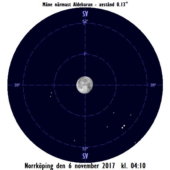 Månen ockulterar Aldebaran på morgonen den 6 november 2017 kl. 04:10.