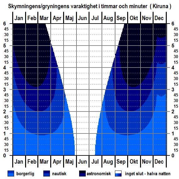 Skymningens och gryningens varaktighet för Kirunas breddgrad för hela året