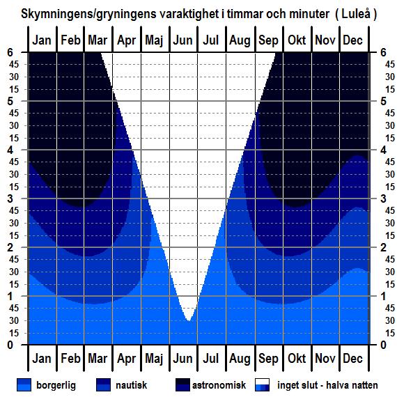 Skymningens och gryningens varaktighet för Luleås breddgrad för hela året