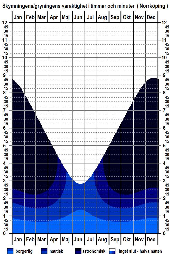 Skymningens och gryningens varaktighet för Norrköping för hela året (komplett)