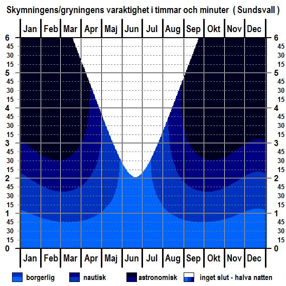 Skymningens och gryningens varaktighet för Sundsvalls breddgrad för hela året