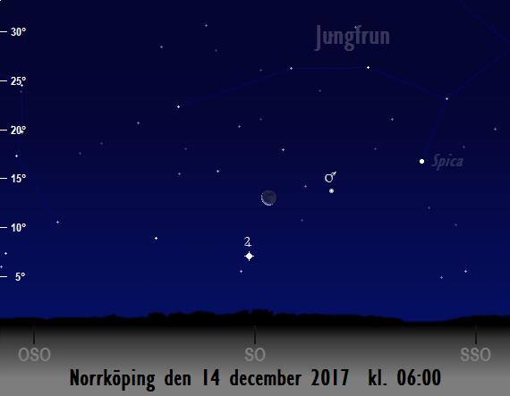 Mars, Jupiters, Spicas och månens position på himlen mot sydost på morgonen den 14 december 2017 kl. 06:00 (sedd från Norrköping)