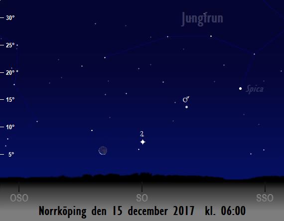 Mars, Jupiters, Spicas och månens position på himlen mot sydost på morgonen den 15 december 2017 kl. 06:00 (sedd från Norrköping)