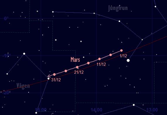Mars bana framför stjärnhimlen i december 2017
