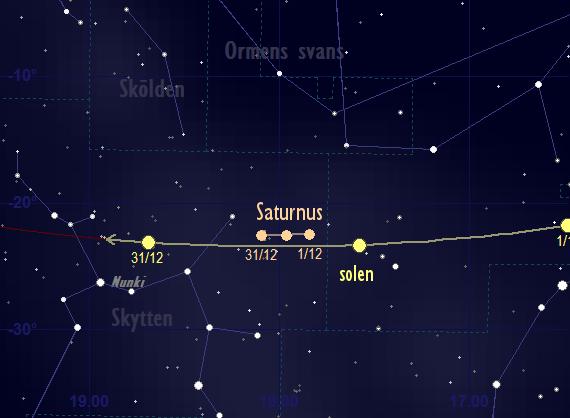Saturnus bana framför stjärnhimlen i december 2017