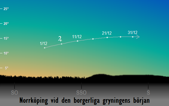 Jupiters position på himlen vid den borgerliga gryningens början sedd från Norrköping i december 2017