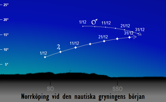 Mars och Jupiters position på morgonhimlen vid den nautiska gryningens början sedd från Norrköping i december 2017