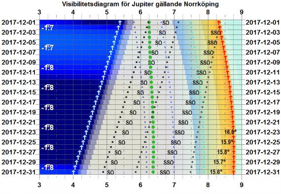 Visibilitetsdiagram för Jupiter i december 2017 (gäller exakt för Norrköping)