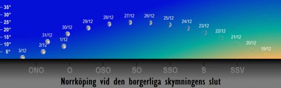Månens position på himlen vid den borgerliga skymningens slut i december 2017
