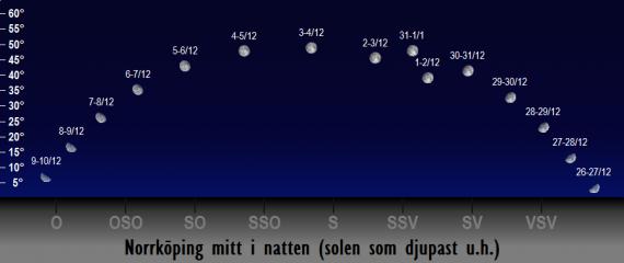 Månens position på himlen mitt i natten i december 2017