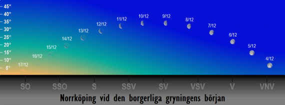 Månens position på himlen vid den borgerliga gryningens början i december 2017