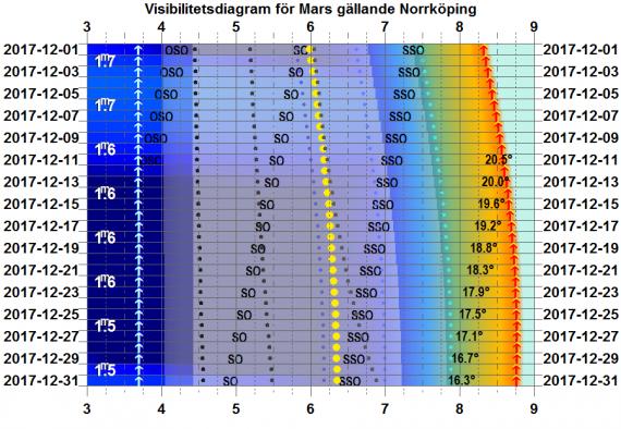 Visibilitetsdiagram för Mars i december 2017 (gäller exakt för Norrköping)