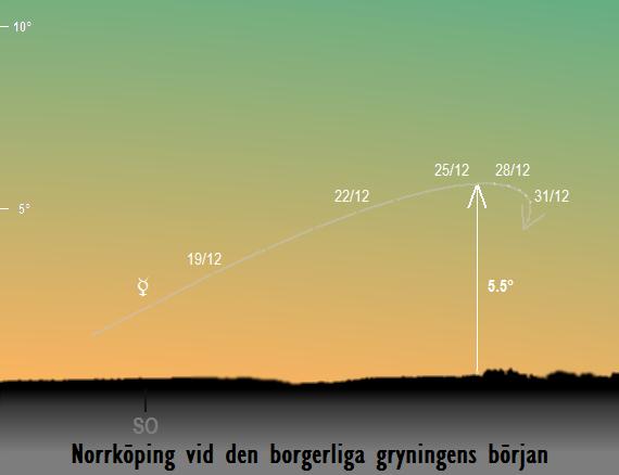 Merkurius position på himlen sedd från Norrköping vid den borgerliga gryningens början i december 2017