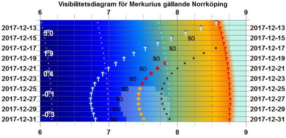 Visibilitetsdiagram för Merkurius i december 2017 (gäller exakt för Norrköping)