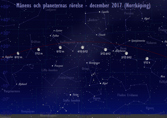 Månens och planeternas rörelse 1/12-8/12 2017