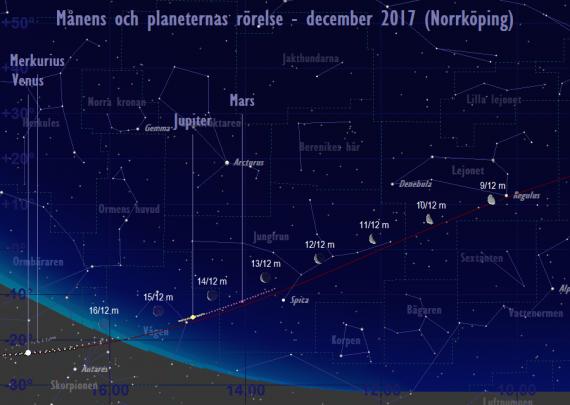 Månens och planeternas rörelse 9/12-16/12 2017