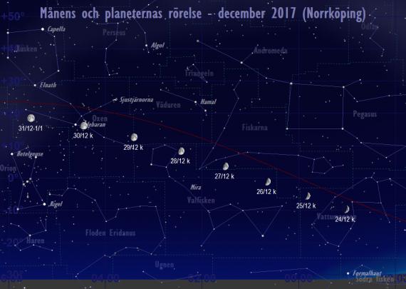 Månens och planeternas rörelse 24/12-31/12 2017