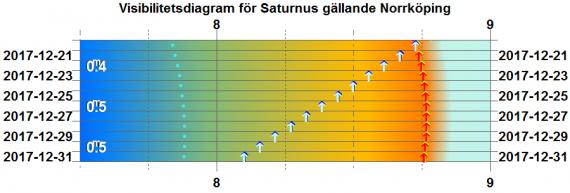 Visibilitetsdiagram för Saturnus i december 2017 (gäller exakt för Norrköping)