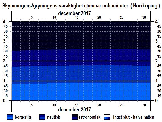 Skymningens och gryningens varaktighet i Norrköping i december 2017