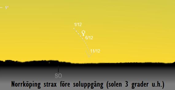 Venus position på himlen strax före soluppgång sedd från Norrköping i december 2017