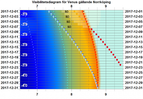 Visibilitetsdiagram för Venus i december 2017 (gäller exakt för Norrköping)