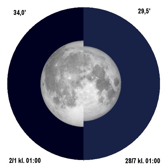 2018 Supermånen och mikromånen - så stor är skillnaden