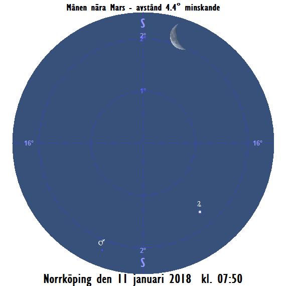Månens tjocka skära nära Mars och Jupiter på morgonen den 11 januari 2018 kl. 07:50