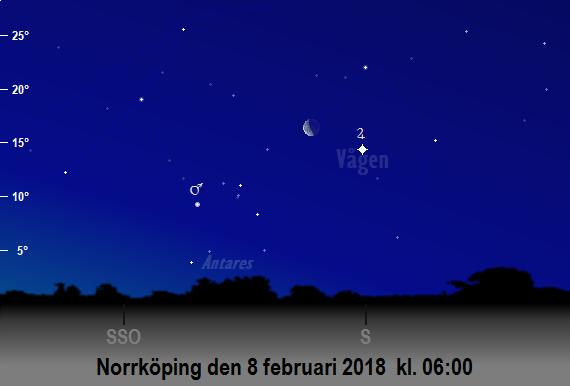 Mars, Jupiters och månens position på himlen mot sydsydost och söder på morgonen den 8 februari 2018 kl. 06:00 (sedd från Norrköping)
