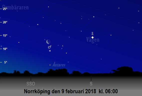 Mars, Jupiters och månens position på himlen mot sydsydost och söder på morgonen den 9 februari 2018 kl. 06:00 (sedd från Norrköping)