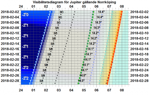 Visibilitetsdiagram för Jupiter i februari 2018 (gäller exakt för Norrköping)