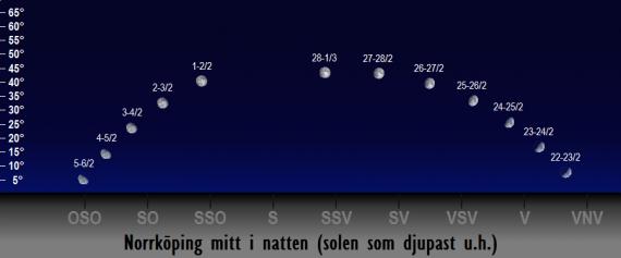 Månens position på himlen mitt i natten i februari 2018