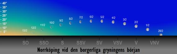 Månens position på himlen vid den borgerliga gryningens början i februari 2018