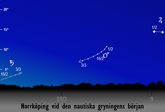 Mars (och Jupiters/Saturnus) position på morgonhimlen vid den nautiska gryningens början sedd från Norrköping i februari 2018