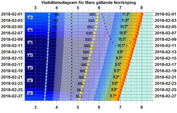 Visibilitetsdiagram för Mars i februari 2018 (gäller exakt för Norrköping)