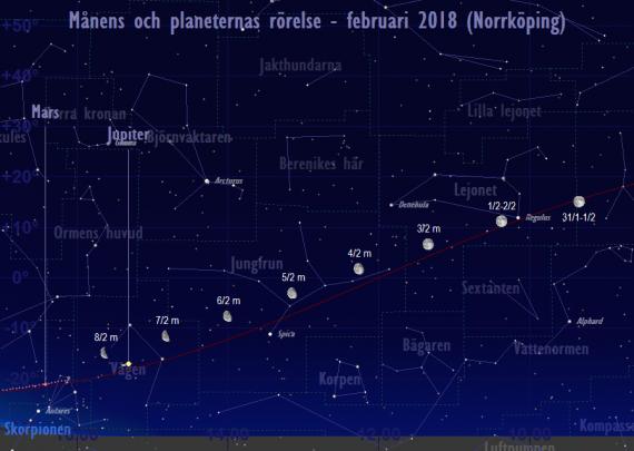 Månens och planeternas rörelse 1/2-8/2 2018