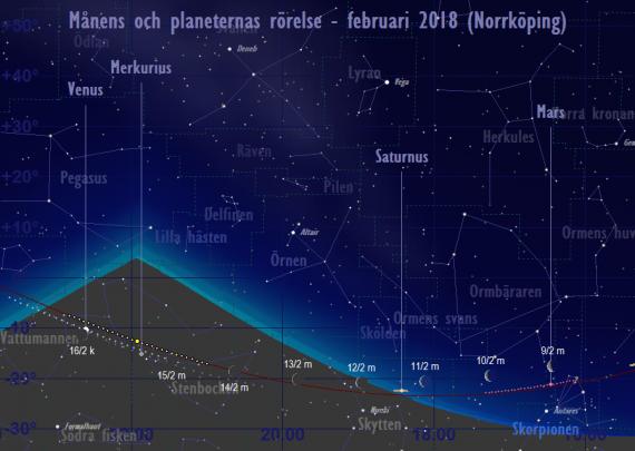 Månens och planeternas rörelse 9/2-16/2 2018